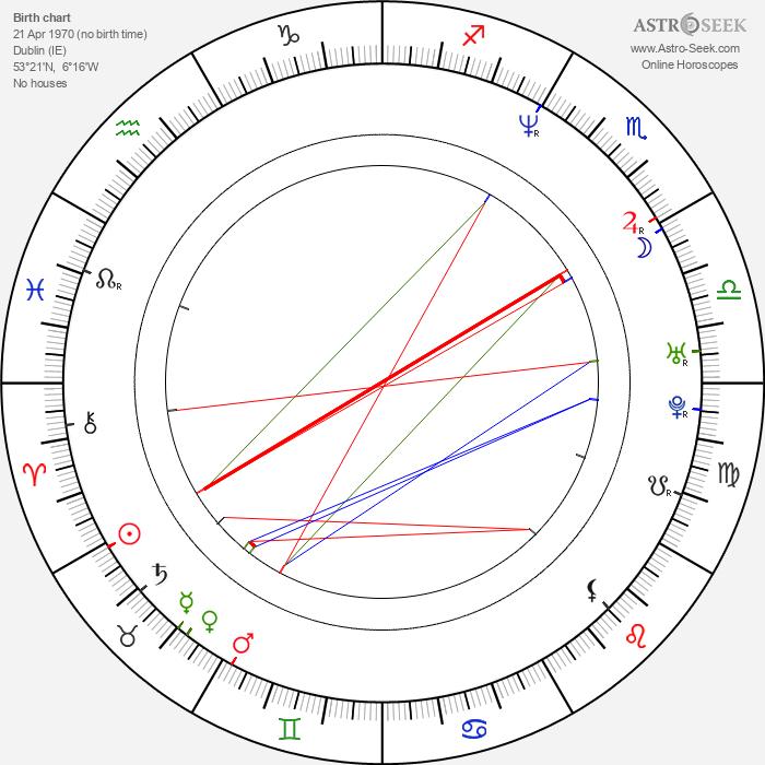Glen Hansard - Astrology Natal Birth Chart