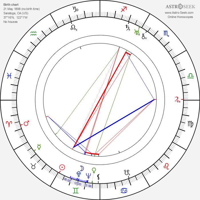 Glen MacWilliams - Astrology Natal Birth Chart