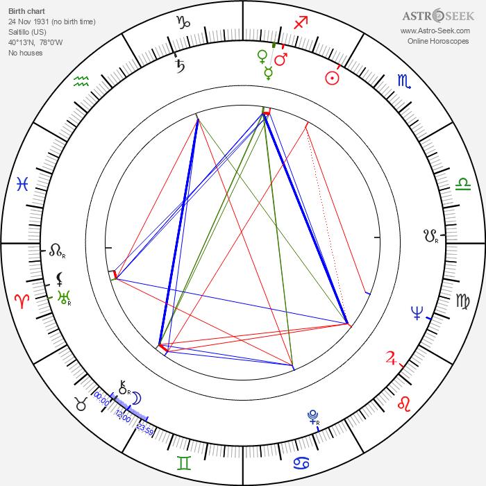 Glen Z. Gress - Astrology Natal Birth Chart