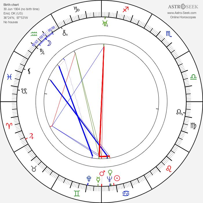 Glenda Farrell - Astrology Natal Birth Chart