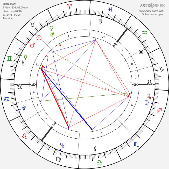 Glenda Jackson - Astrology Natal Birth Chart
