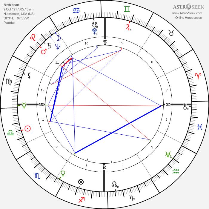 Glenn A. Foy - Astrology Natal Birth Chart