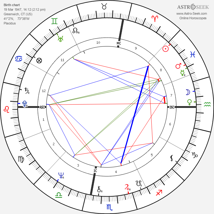 Glenn Close - Astrology Natal Birth Chart