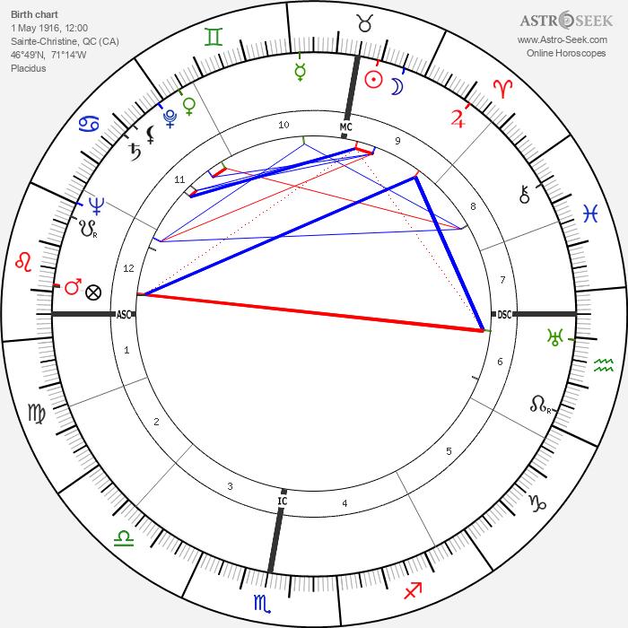 Glenn Ford - Astrology Natal Birth Chart