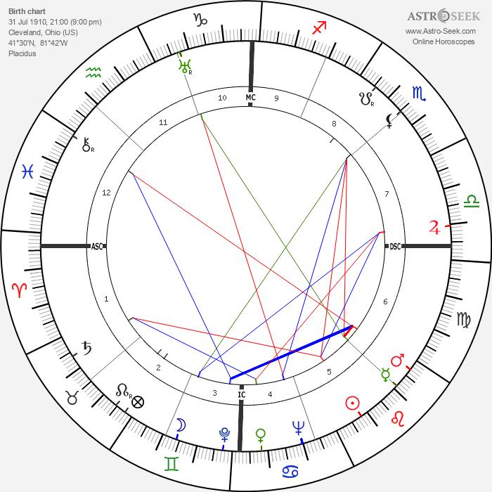 Glenn Leibhardt - Astrology Natal Birth Chart