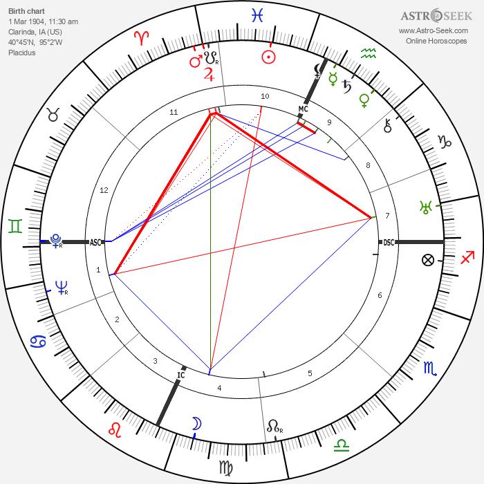 Glenn Miller - Astrology Natal Birth Chart