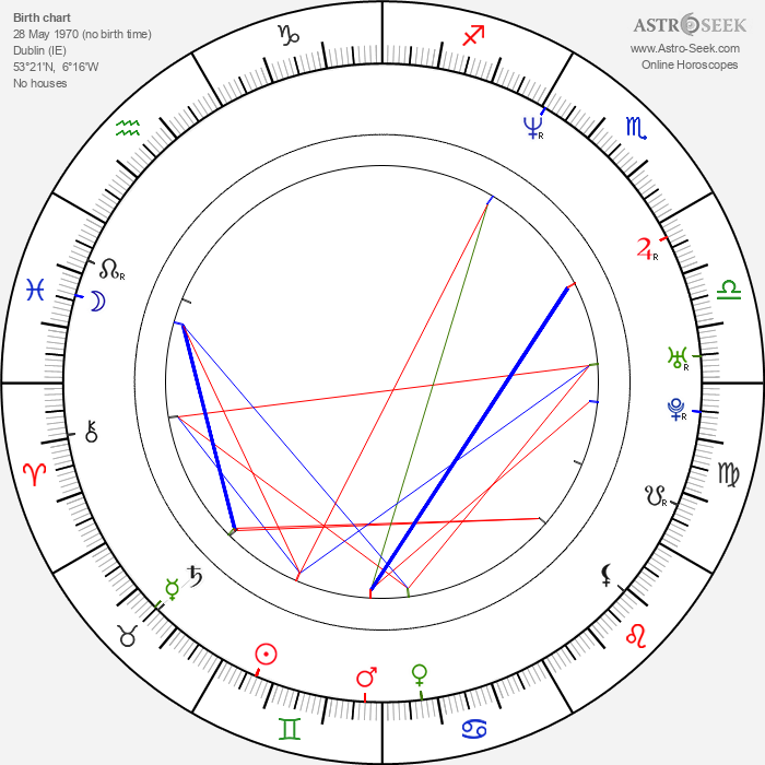 Glenn Quinn - Astrology Natal Birth Chart