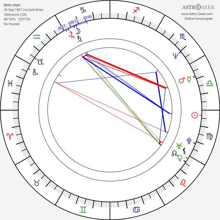 Glenn Richards - Astrology Natal Birth Chart