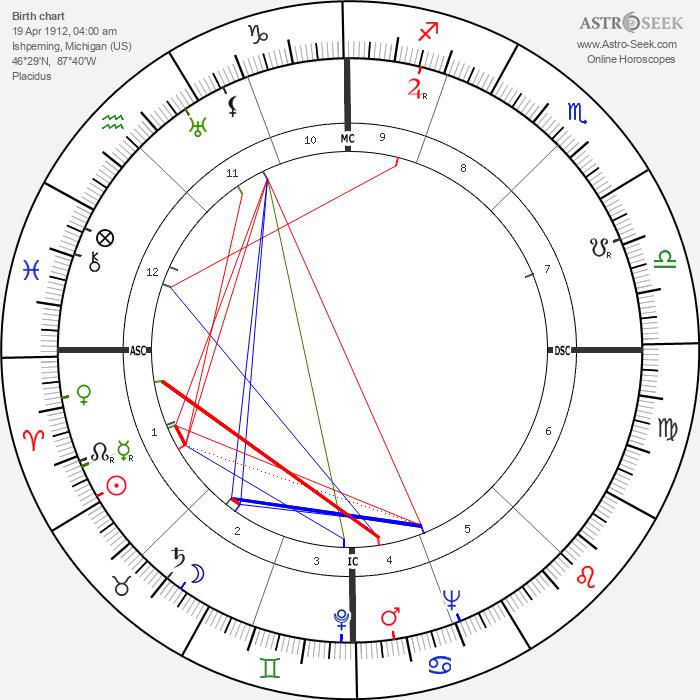 Glenn Seaborg - Astrology Natal Birth Chart