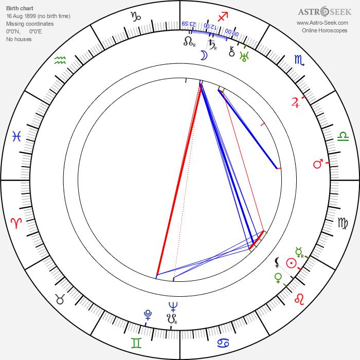 Glenn Strange - Astrology Natal Birth Chart