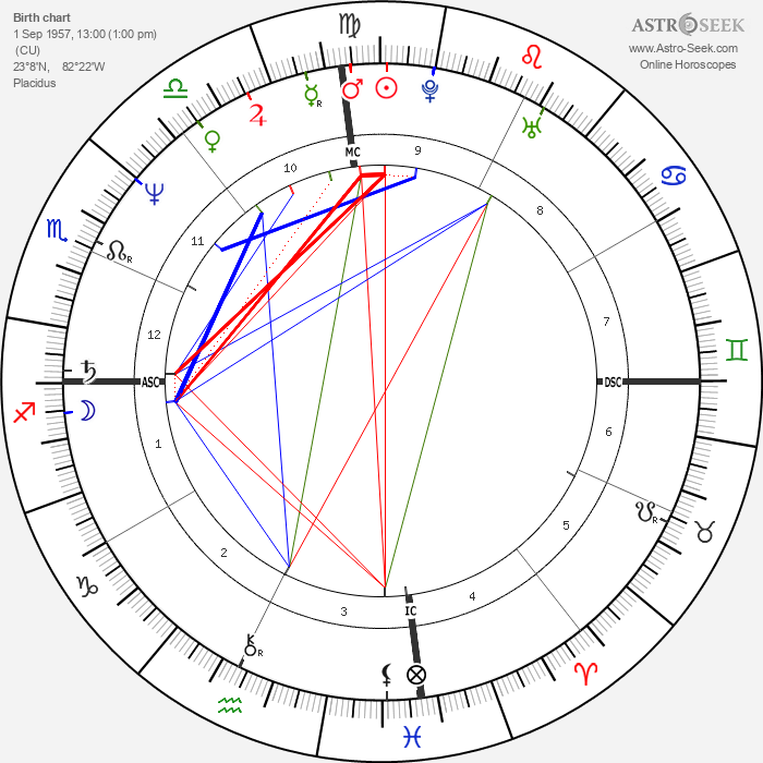 Gloria Estefan - Astrology Natal Birth Chart