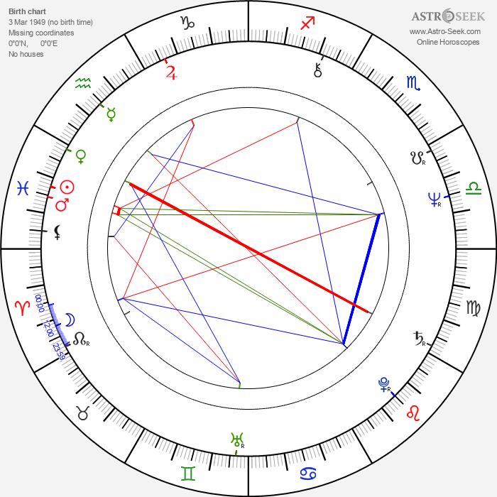 Gloria Hendry - Astrology Natal Birth Chart