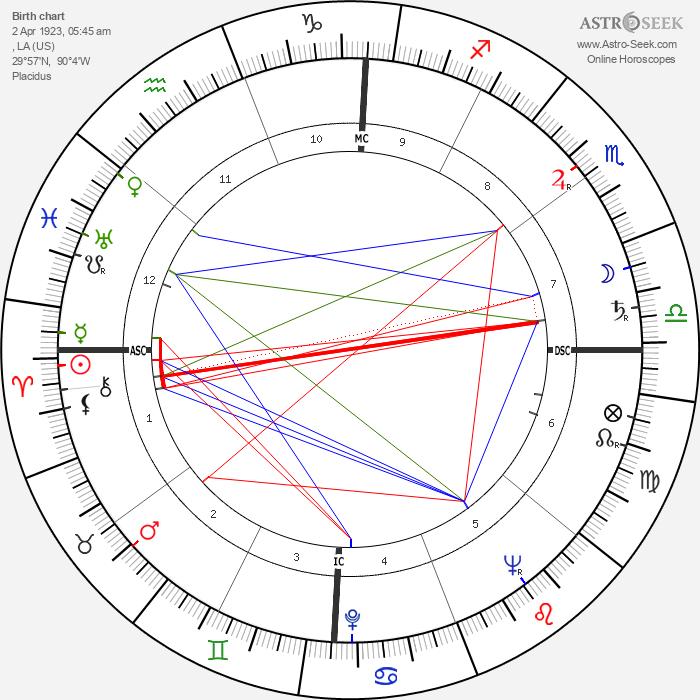 Gloria Henry - Astrology Natal Birth Chart