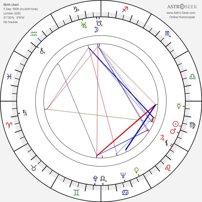 Gloria Holden - Astrology Natal Birth Chart