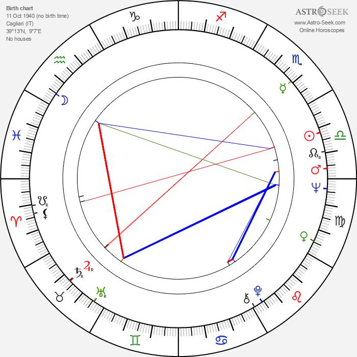 Gloria Milland - Astrology Natal Birth Chart