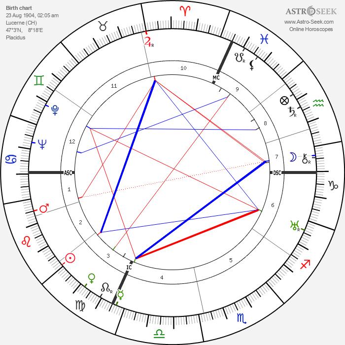 Gloria Morgan Vanderbilt - Astrology Natal Birth Chart