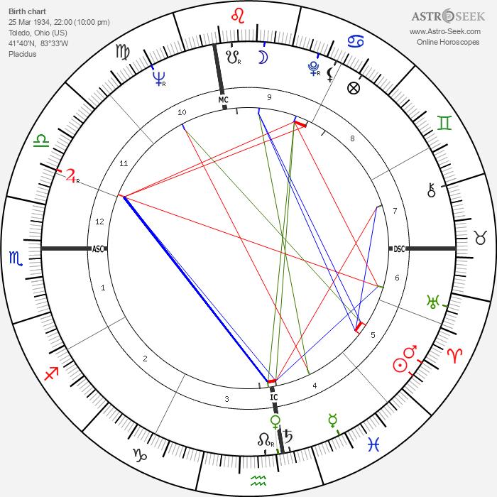 Gloria Steinem - Astrology Natal Birth Chart