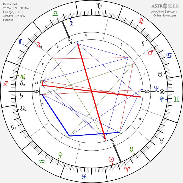 Gloria Swanson - Astrology Natal Birth Chart