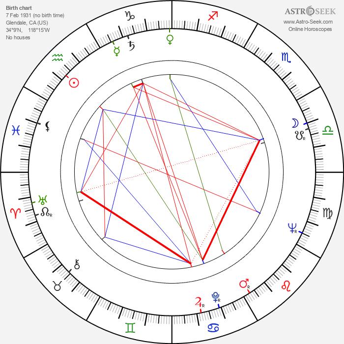 Gloria Talbott - Astrology Natal Birth Chart