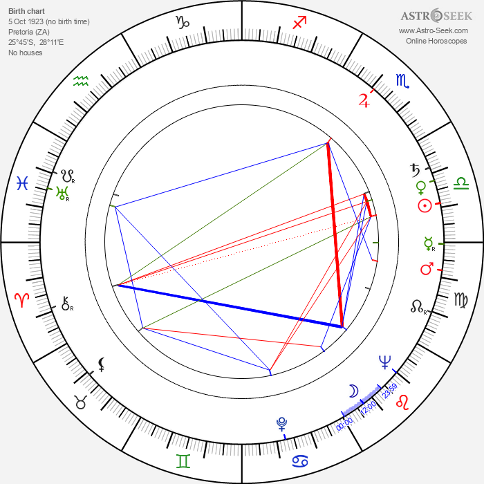 Glynis Johns - Astrology Natal Birth Chart