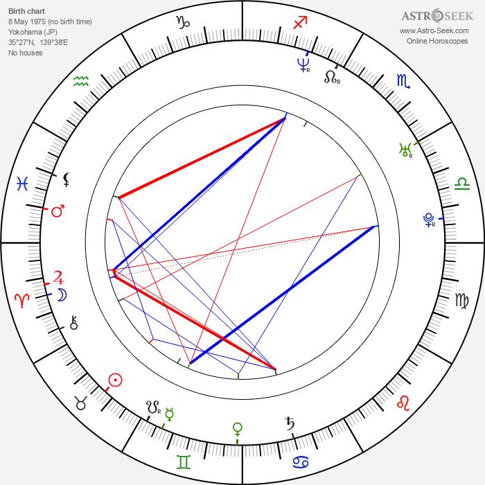 Gô Shibata - Astrology Natal Birth Chart