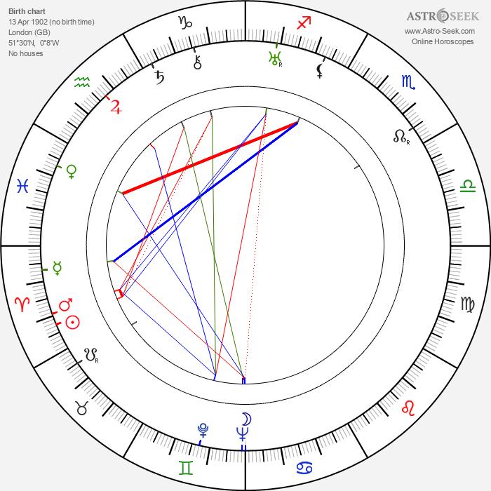 Godfrey Kenton - Astrology Natal Birth Chart