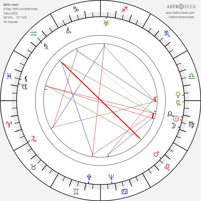 Goffredo Alessandrini - Astrology Natal Birth Chart