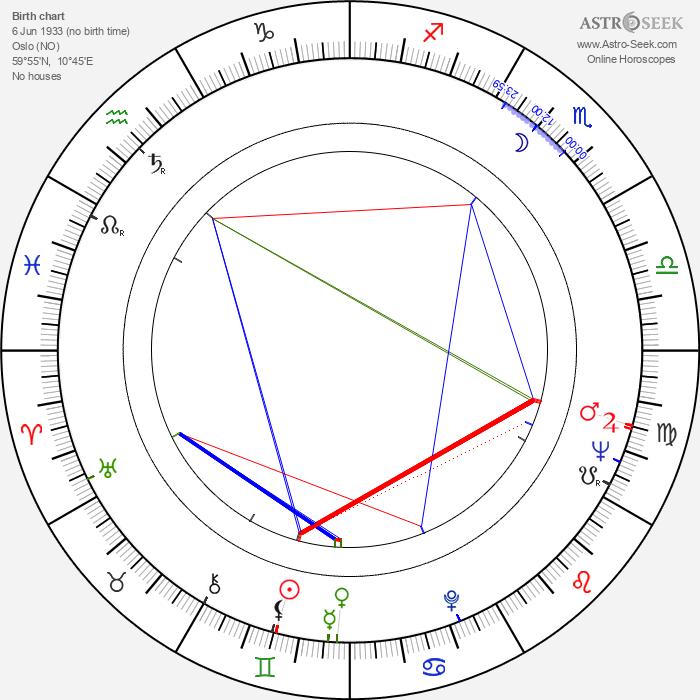 Goffredo Unger - Astrology Natal Birth Chart