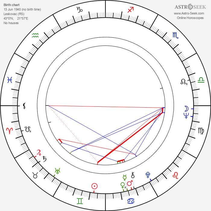 Gojko Mitić - Astrology Natal Birth Chart