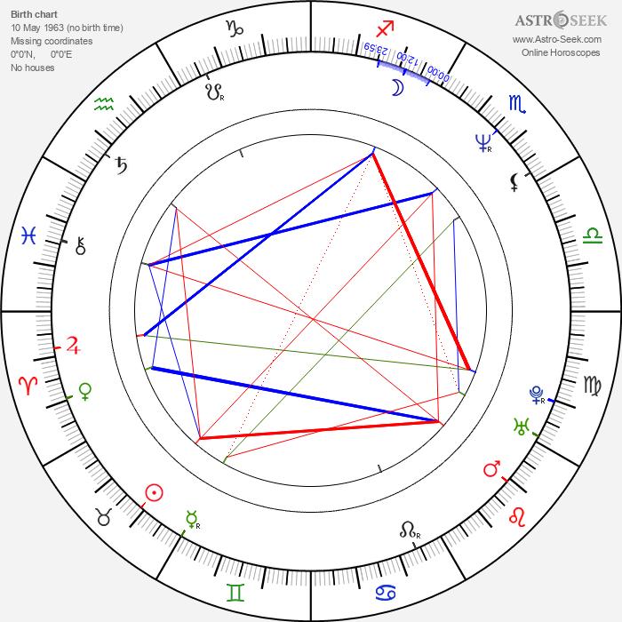 Gokor Chivichyan - Astrology Natal Birth Chart