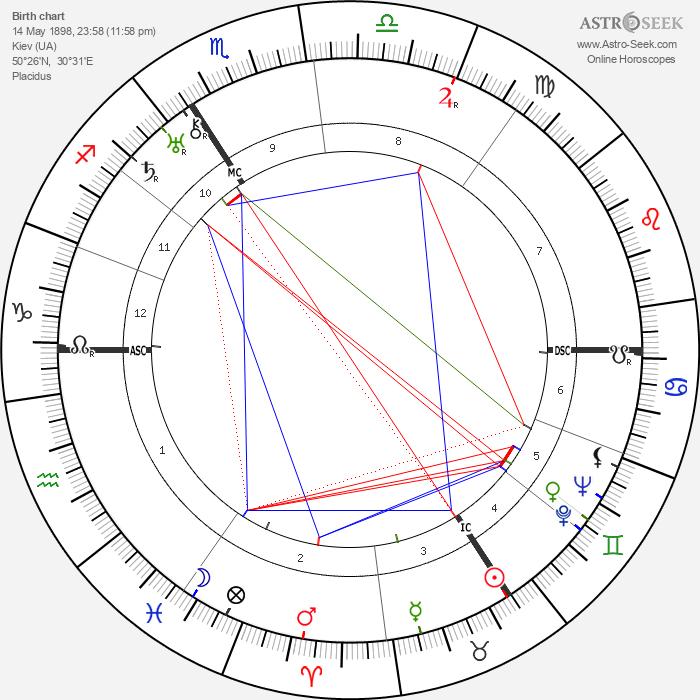 Golda Meir - Astrology Natal Birth Chart