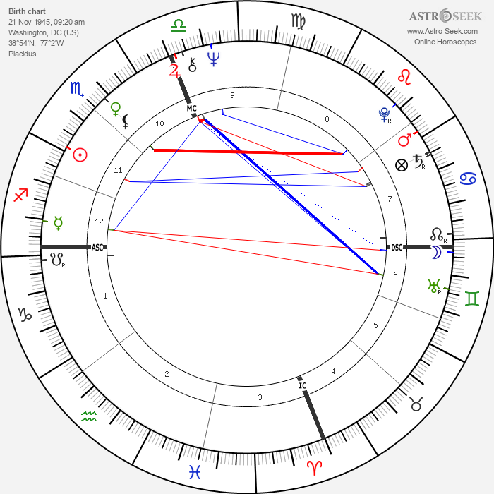 Goldie Hawn - Astrology Natal Birth Chart