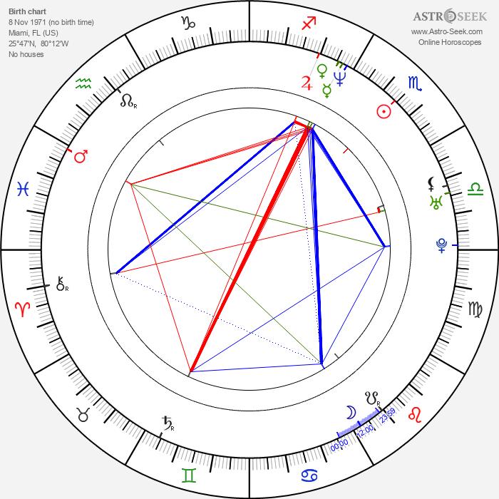 Gonzalo Menendez - Astrology Natal Birth Chart