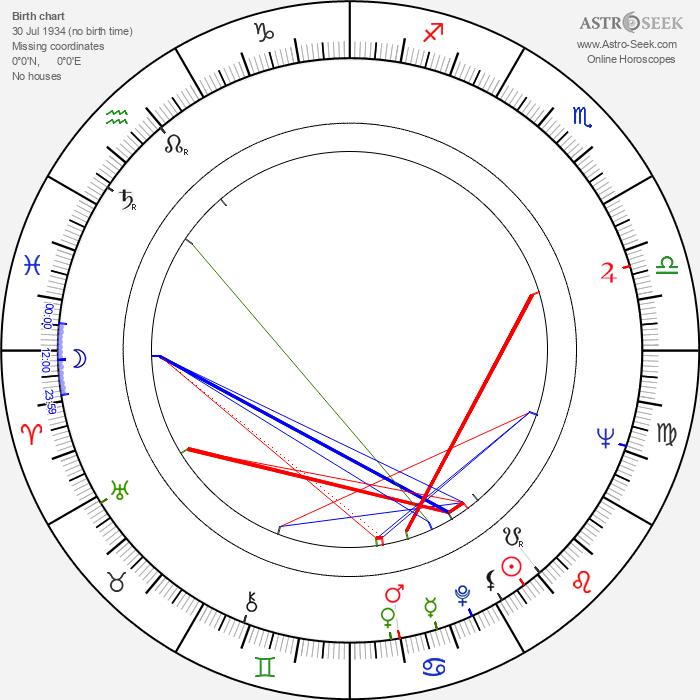 Gonzalo Suárez - Astrology Natal Birth Chart
