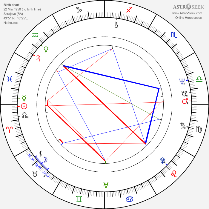 Goran Bregović - Astrology Natal Birth Chart