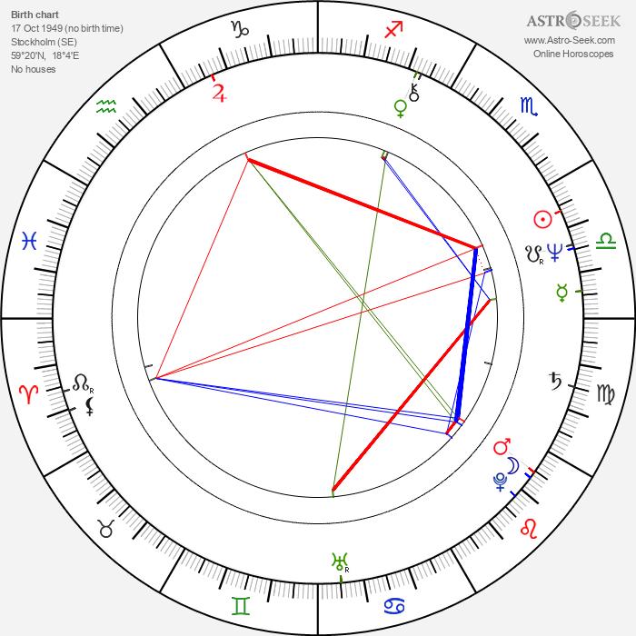 Göran Färm - Astrology Natal Birth Chart