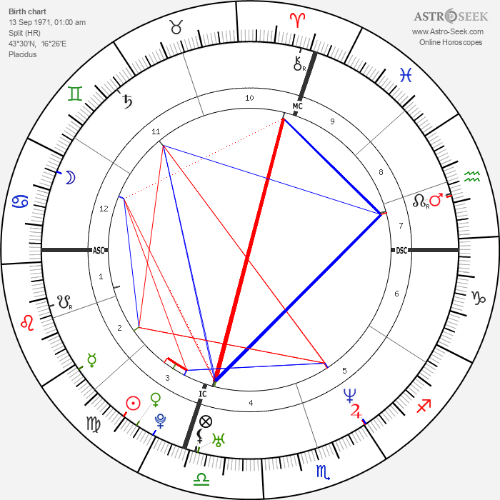 Goran Ivanišević - Astrology Natal Birth Chart