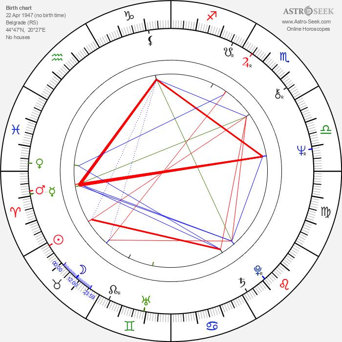 Goran Paskaljević - Astrology Natal Birth Chart