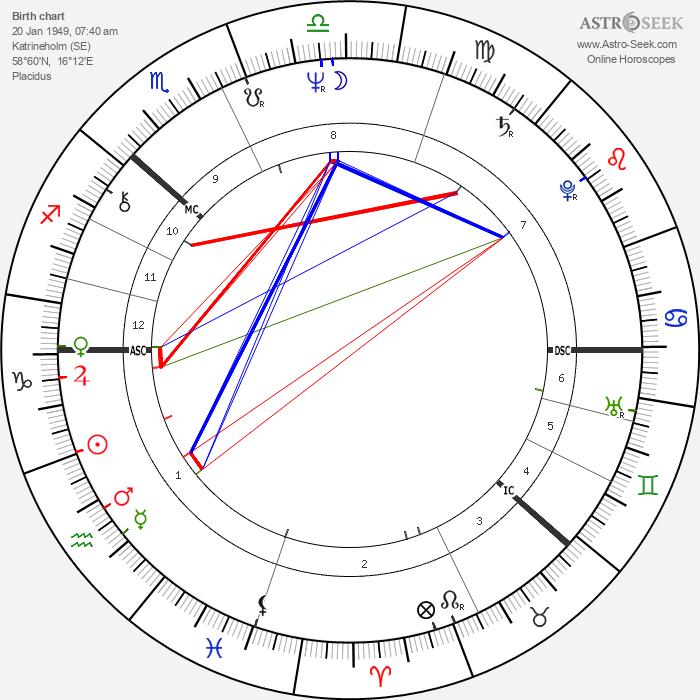 Göran Persson - Astrology Natal Birth Chart