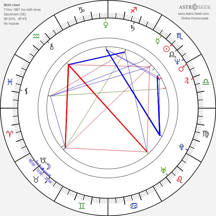 Göran Ragnerstam - Astrology Natal Birth Chart