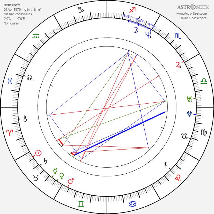 Goran Trencovski - Astrology Natal Birth Chart