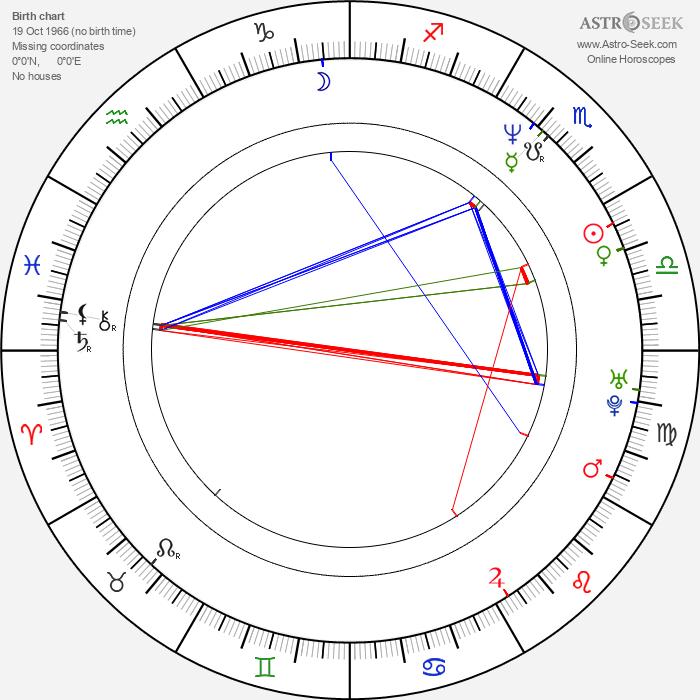 Gorcin Stojanovic - Astrology Natal Birth Chart