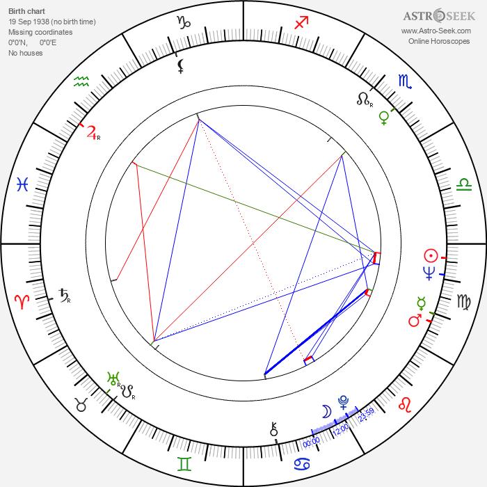 Gordan Mihić - Astrology Natal Birth Chart