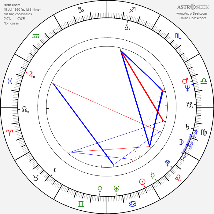 Gordana Pavlov - Astrology Natal Birth Chart