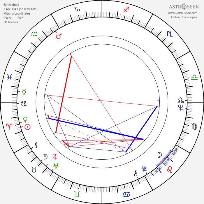 Gorden Kaye - Astrology Natal Birth Chart