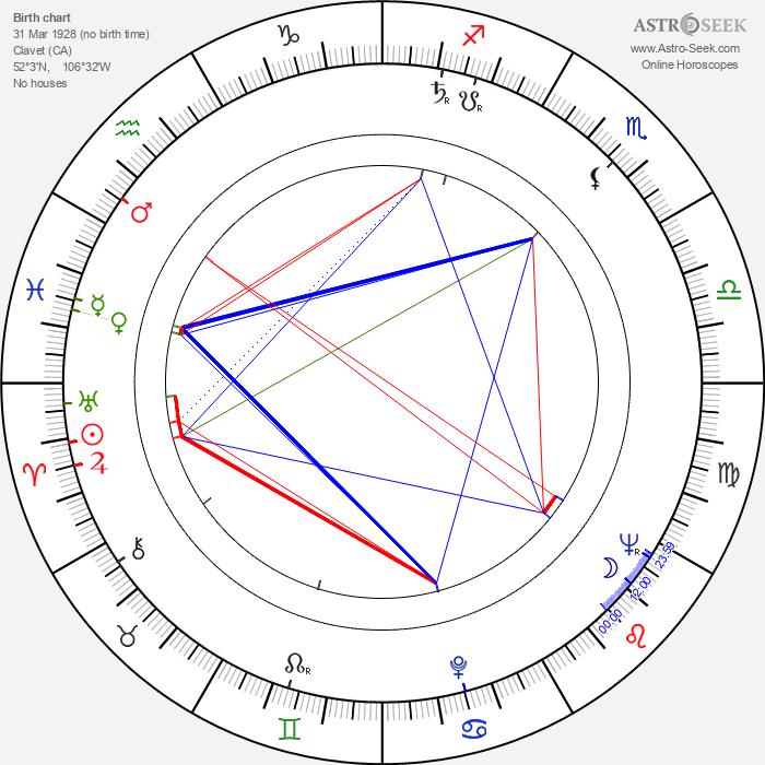 Gordie Howe - Astrology Natal Birth Chart