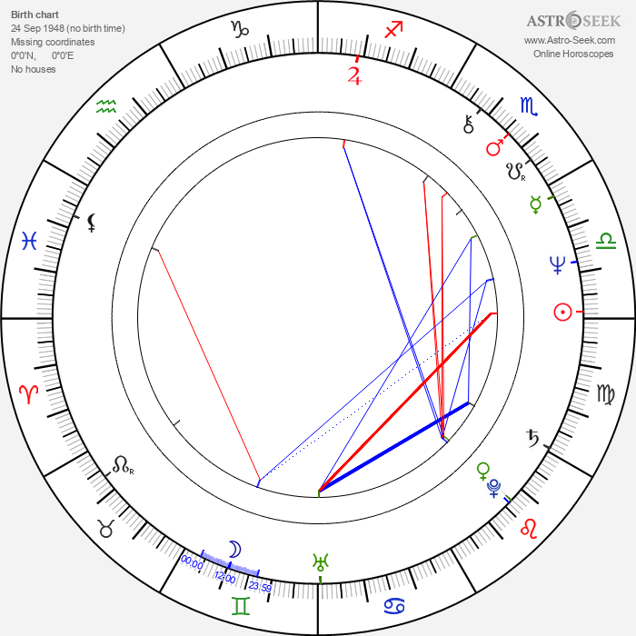 Gordon Clapp - Astrology Natal Birth Chart