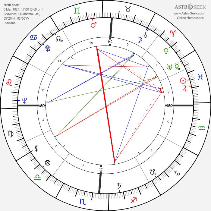 Gordon Cooper - Astrology Natal Birth Chart