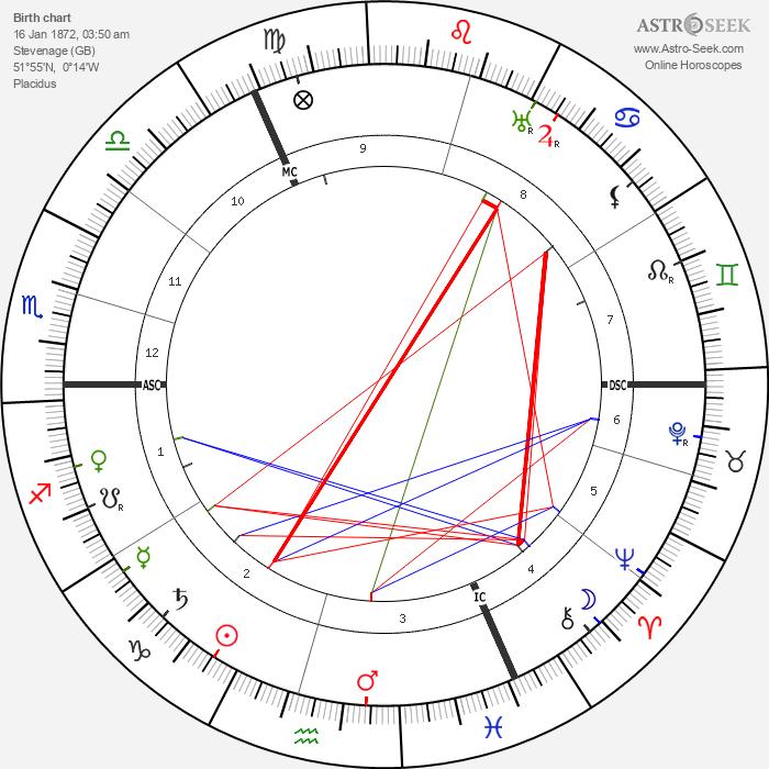 Gordon Craig - Astrology Natal Birth Chart