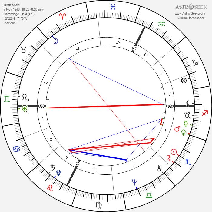 Gordon Eubanks - Astrology Natal Birth Chart